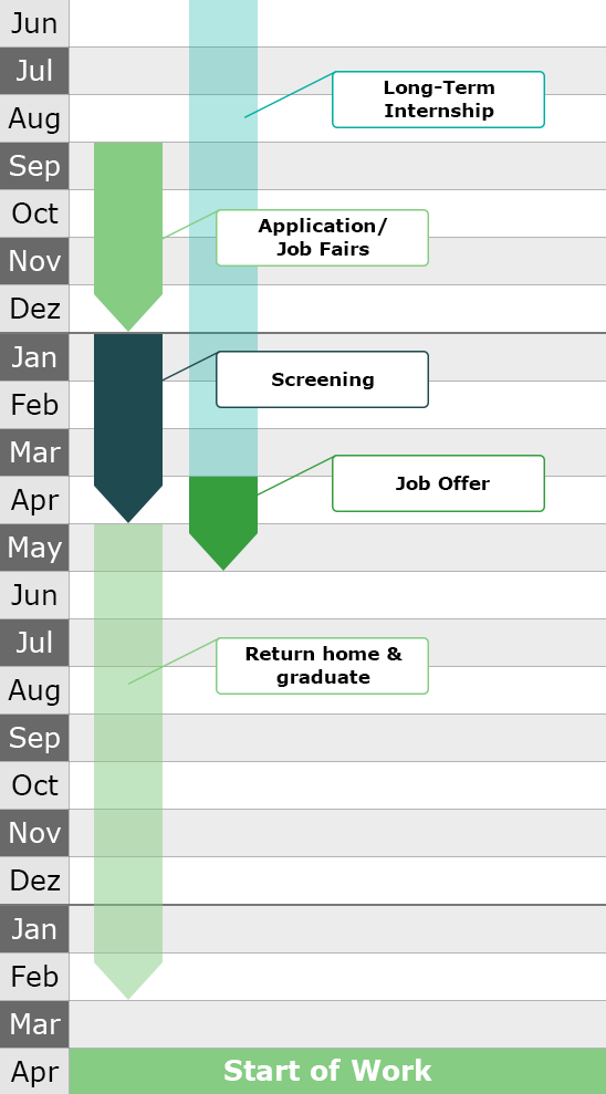 Flow of getting a job during a long-term internship in Japan.