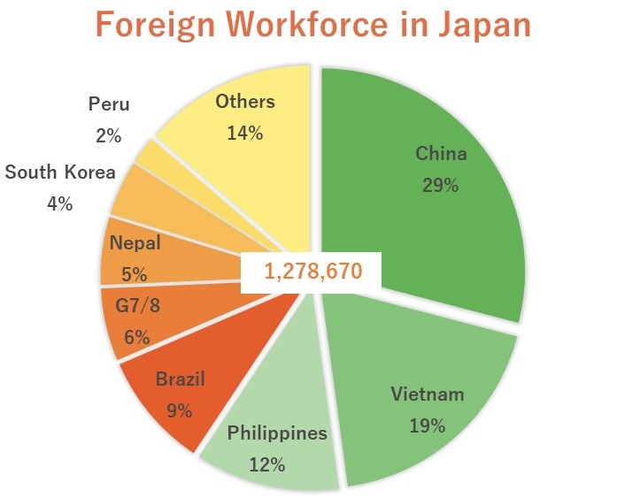 nationality of foreign workforce