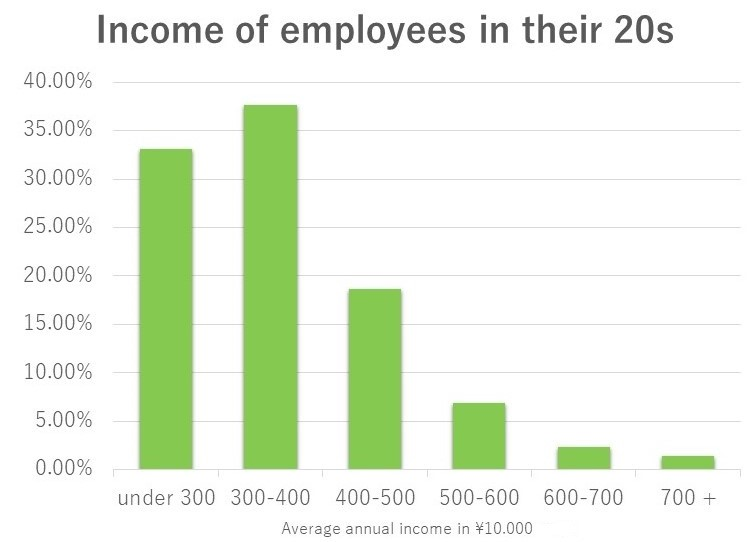 Average income of Japanese employees in their 20s.