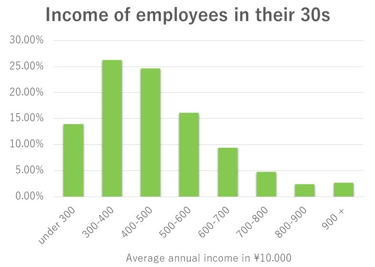 Average income of Japanese employees in their 30s.