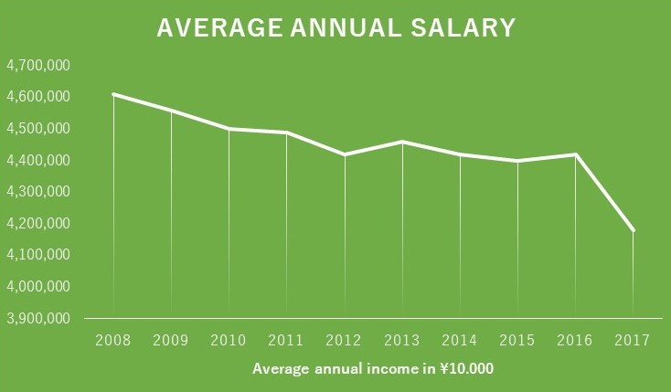 Average Salaries For Young Professionals In Japan Kimi