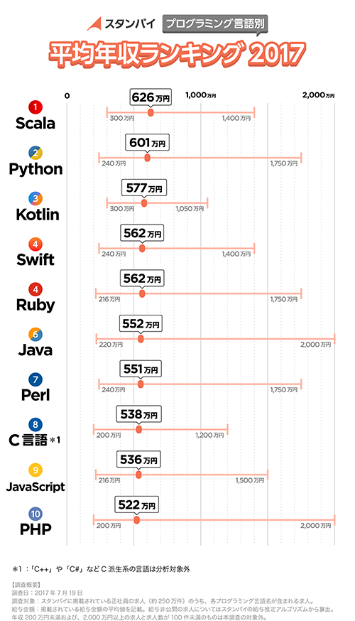 Table: Average annual income by programming language, stanby.