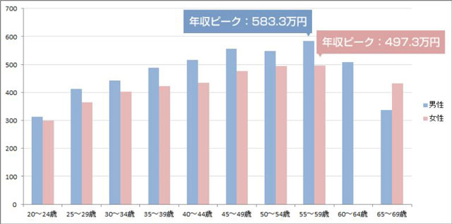 Average income of engineers in Japan by gender.