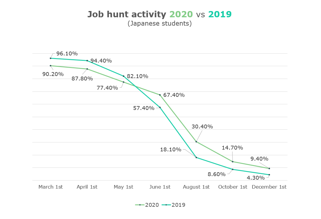 Graph showing the change in job hunt activity rate in 2020 and 2019.