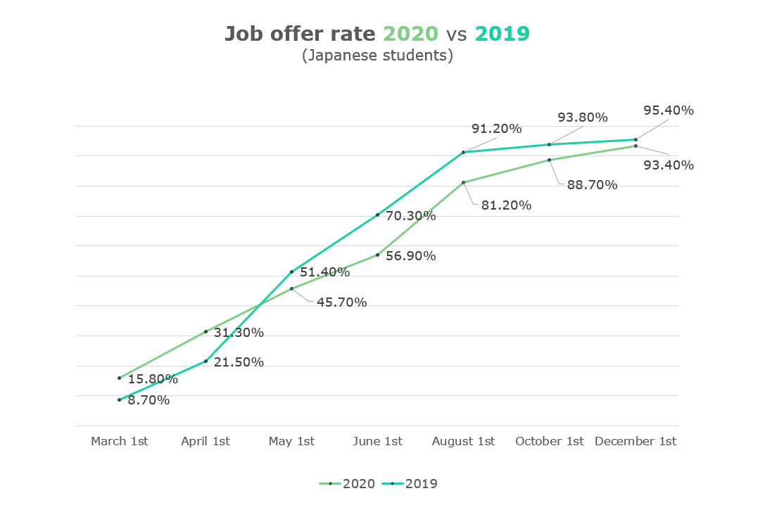Graph showing the change in job offer rate in 2020 and 2019.