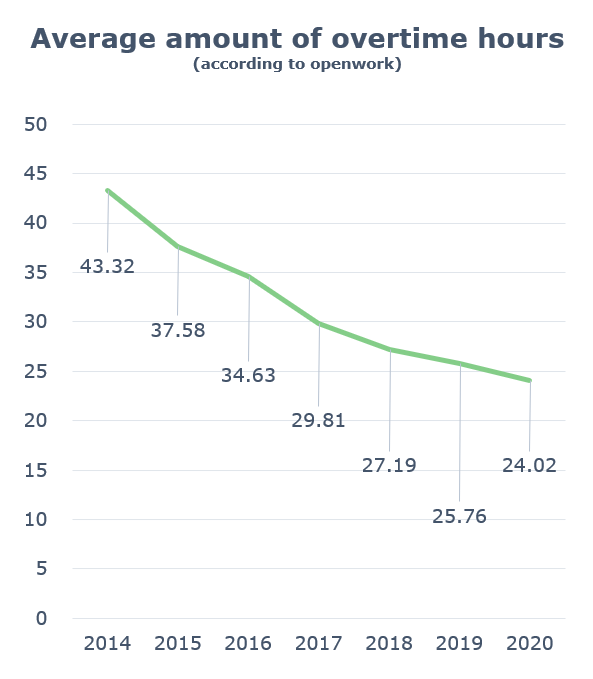 Graph showing the average amount of overtime
